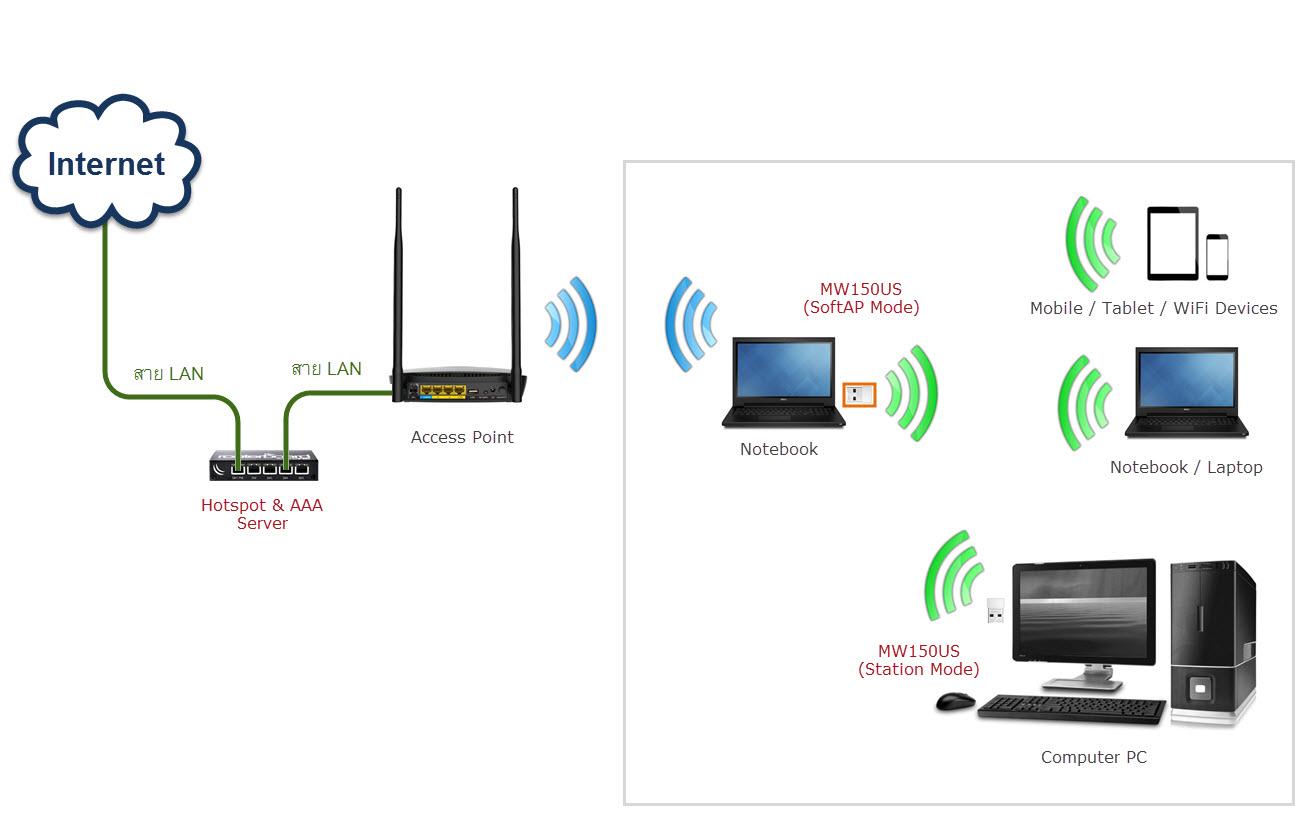 Diagram Network SoftAP 2